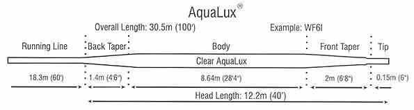 AquaLux Fly Line AquaLux Fly Line